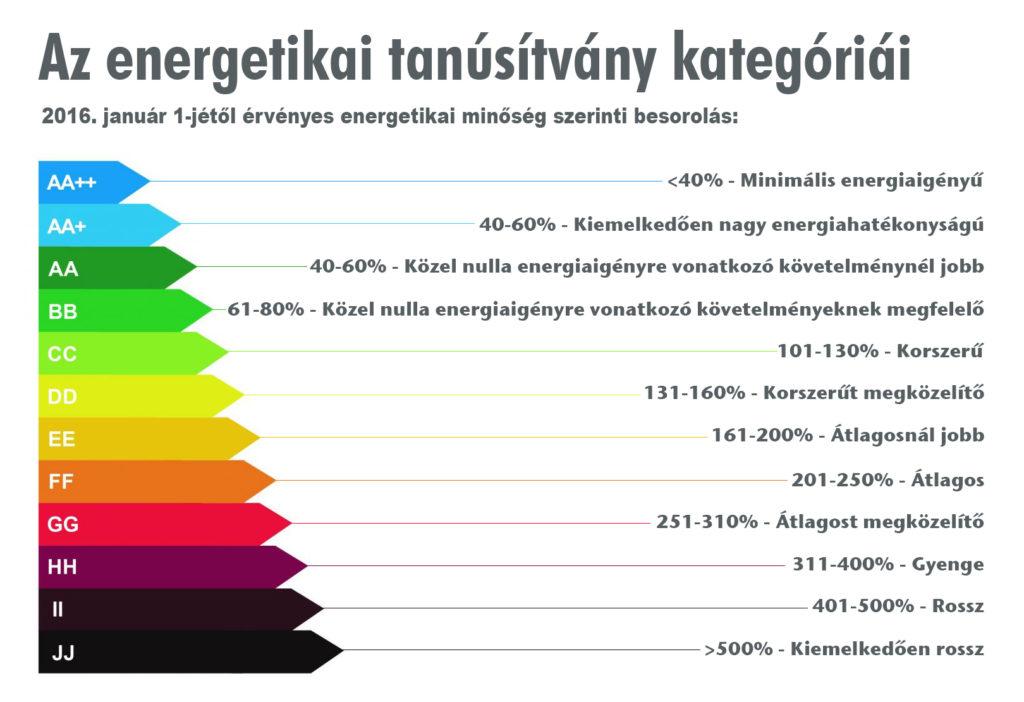 Az energetikai tanúsítvány kategóriái, minőség szerinti besorolás táblázata