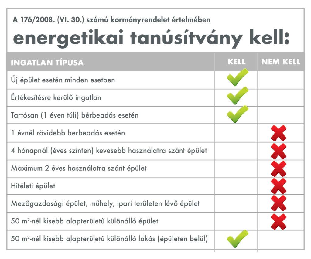 mikor kell és mikor nem kell energiatanúsítvány